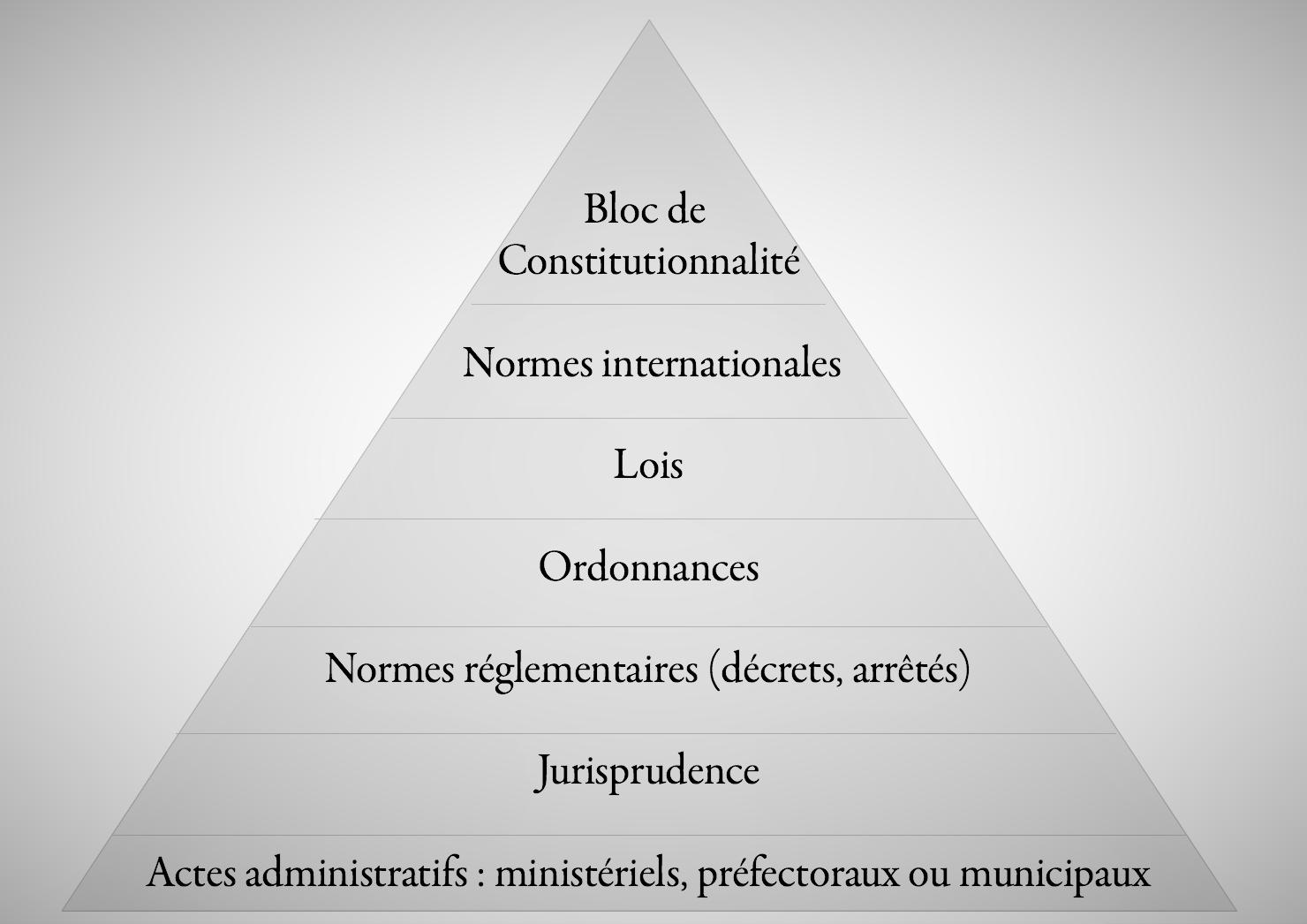 definition-def-juridique-jurisprudence-hierarchie-des-normes-pyramide